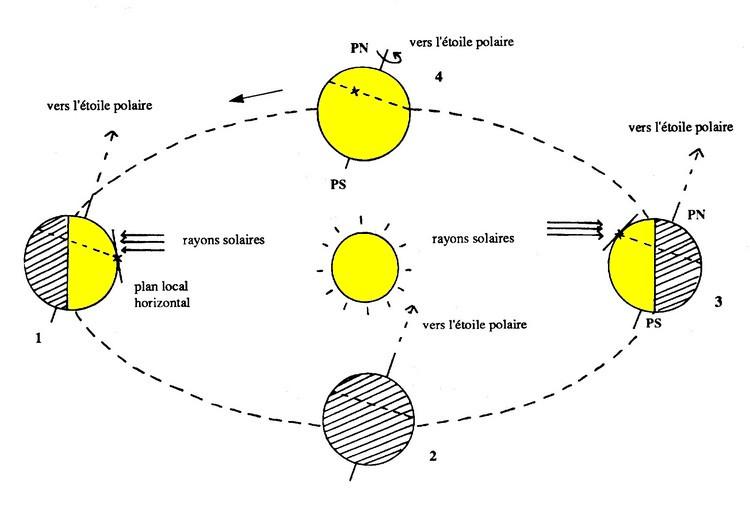 mouvement de la terre autour du soleil